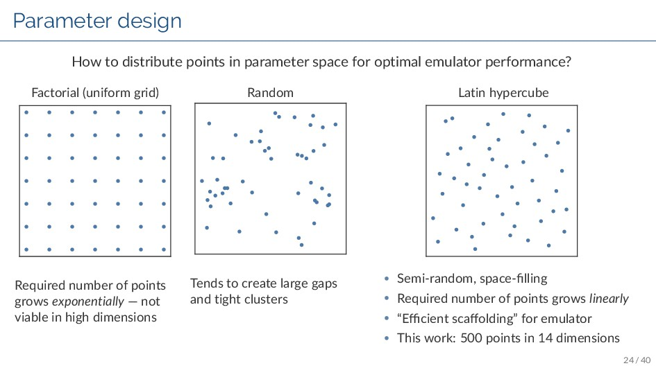 Parameter design How to distribute points in pa...