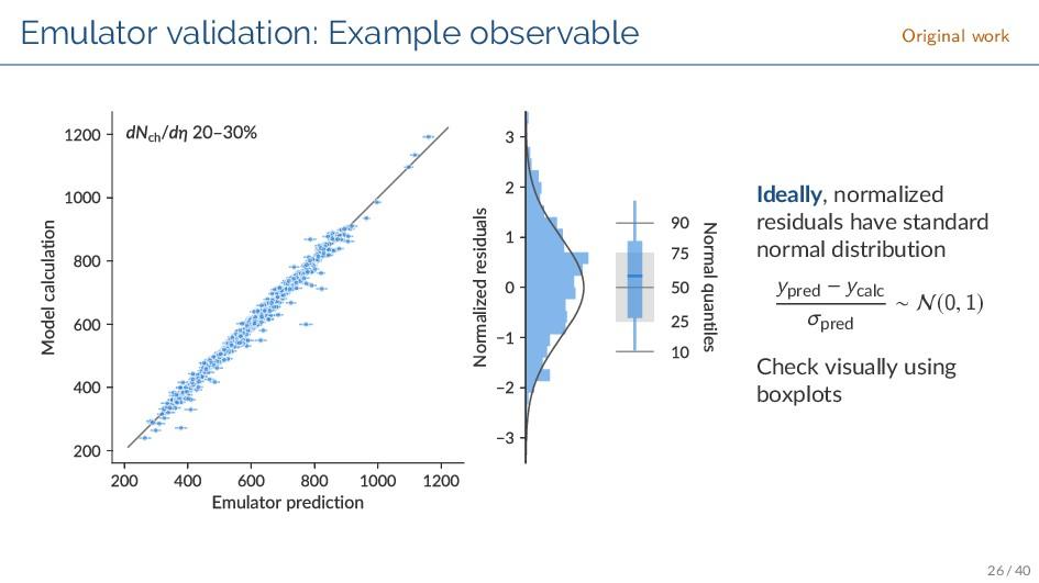 Emulator validation: Example observable Origina...