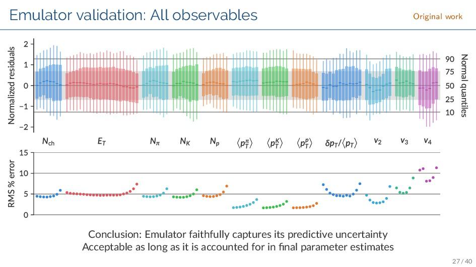 Emulator validation: All observables Original w...