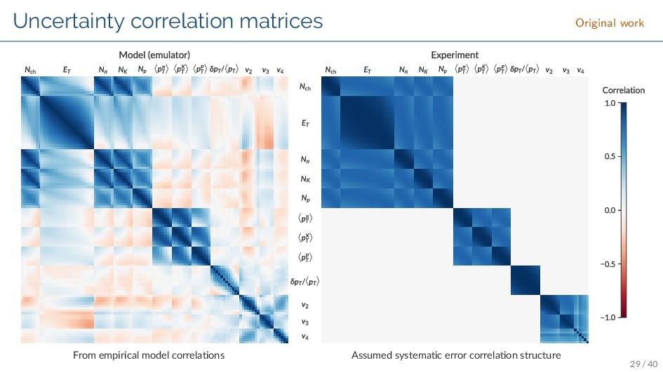 Uncertainty correlation matrices Original work ...
