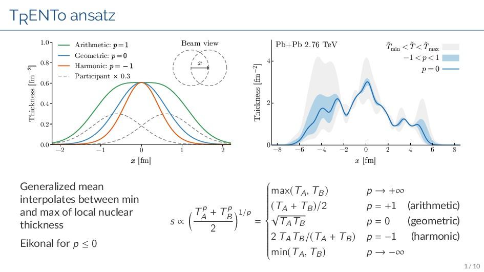TRENTo ansatz −2 −1 0 1 2 x [fm] 0.0 0.2 0.4 0....