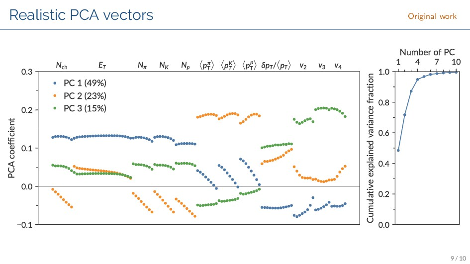 Realistic PCA vectors Original work 1_ $  ...