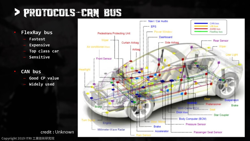 > • FlexRay bus – Fastest – Expensive – Top cla...