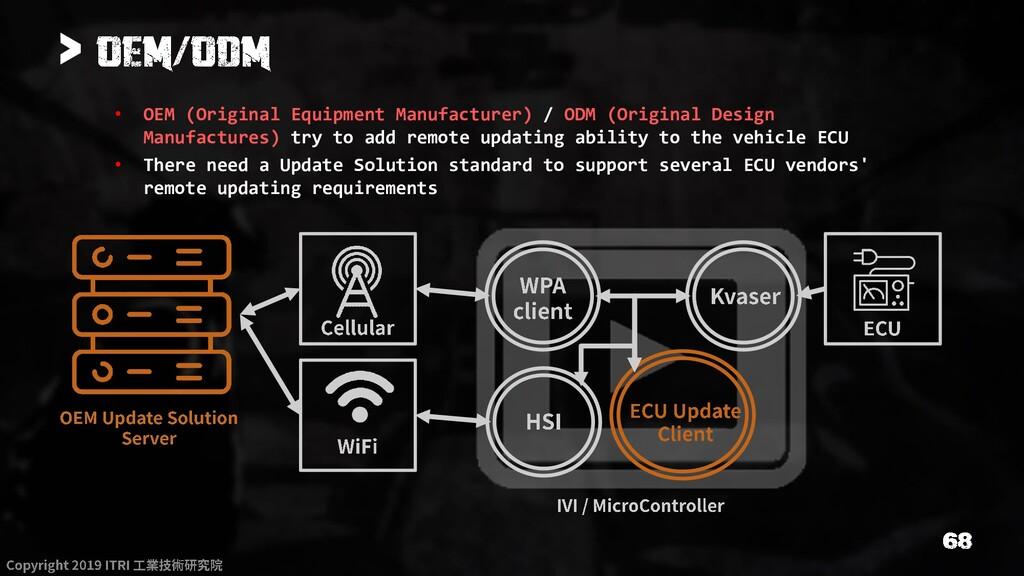 > • OEM (Original Equipment Manufacturer) / ODM...