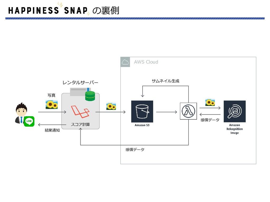 AWS Cloud の裏側 レンタルサーバー サムネイル生成 感情データ 感情データ スコア計...