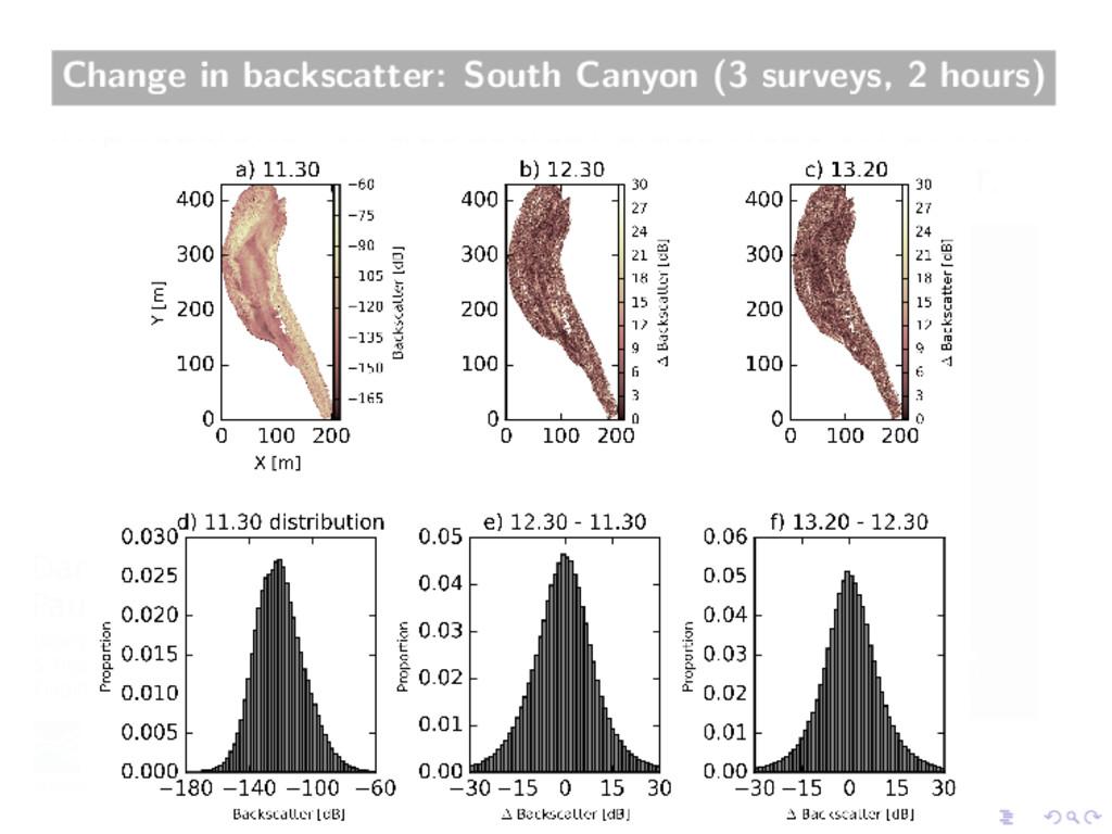 Change in backscatter: South Canyon (3 surveys,...