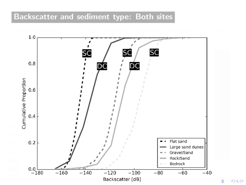 Backscatter and sediment type: Both sites
