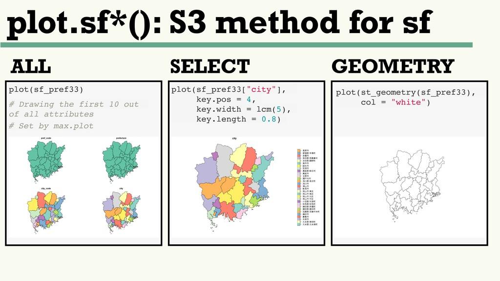 plot.sf*(): S3 method for sf plot(sf_pref33) # ...