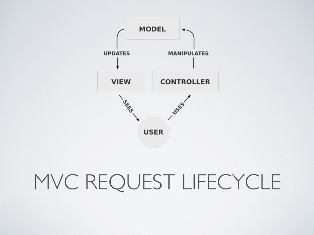 MVC REQUEST LIFECYCLE