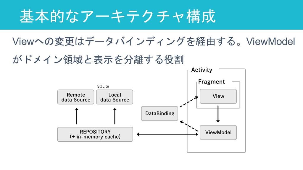 基本的なアーキテクチャ構成 25 Viewへの変更はデータバインディングを経由する。ViewM...
