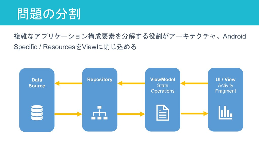 問題の分割 27 Data Source Repository ViewModel State...