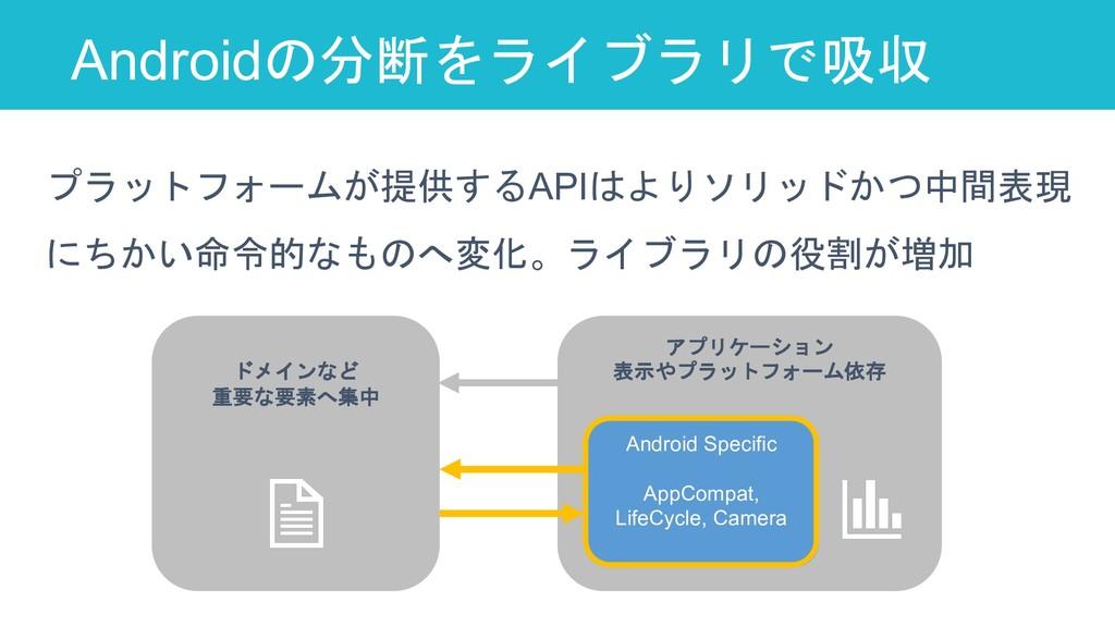 Androidの分断をライブラリで吸収 36 プラットフォームが提供するAPIはよりソリッドか...