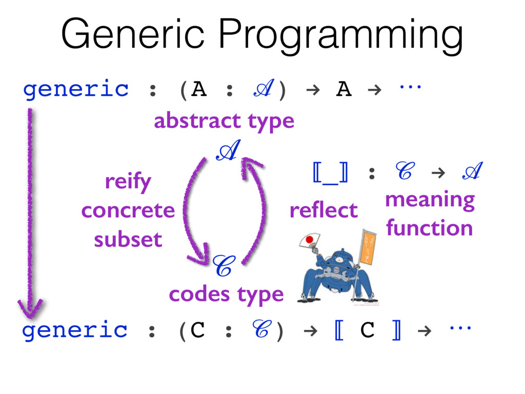 Generic Programming generic : (A : ) ! A ! ꔇ ge...