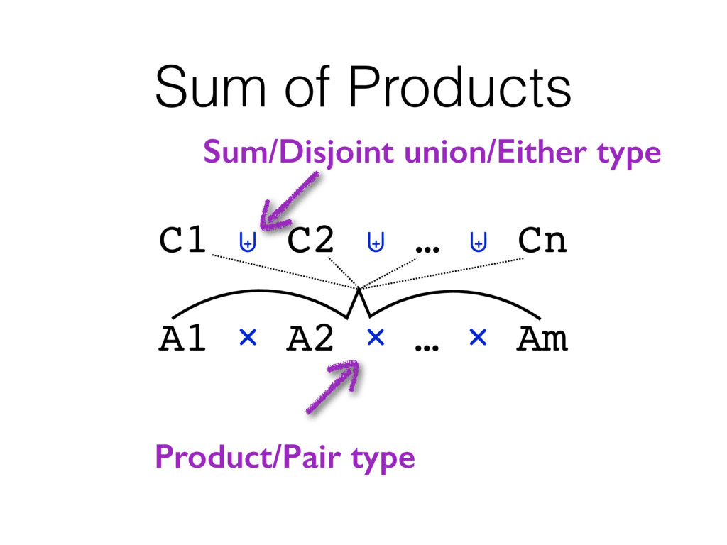 Sum of Products C1 ⊎ C2 ⊎ … ⊎ Cn A1 × A2 × … × ...
