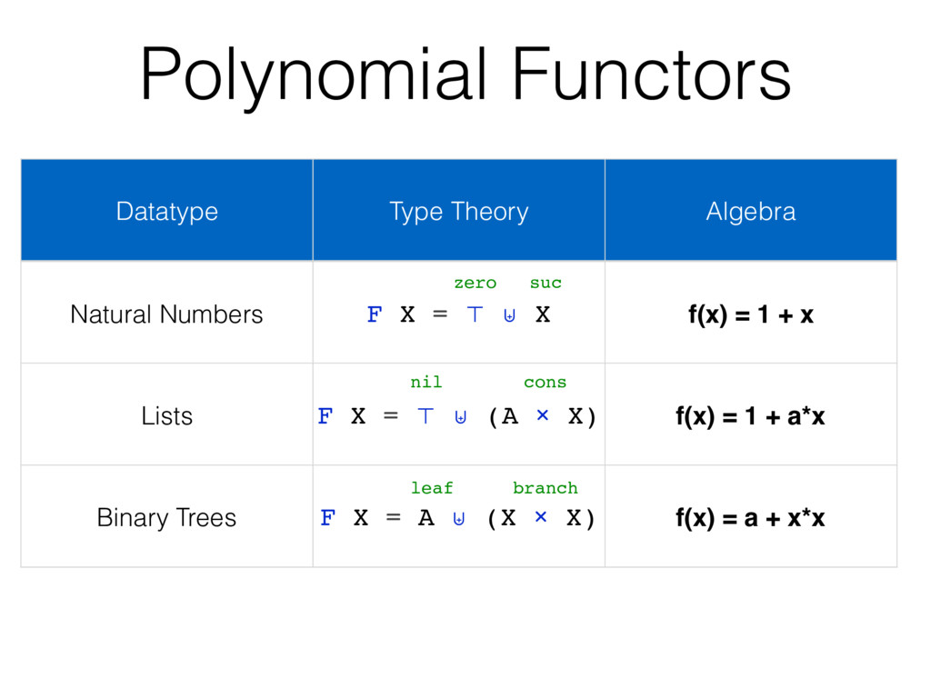 Polynomial Functors Datatype Type Theory Algebr...