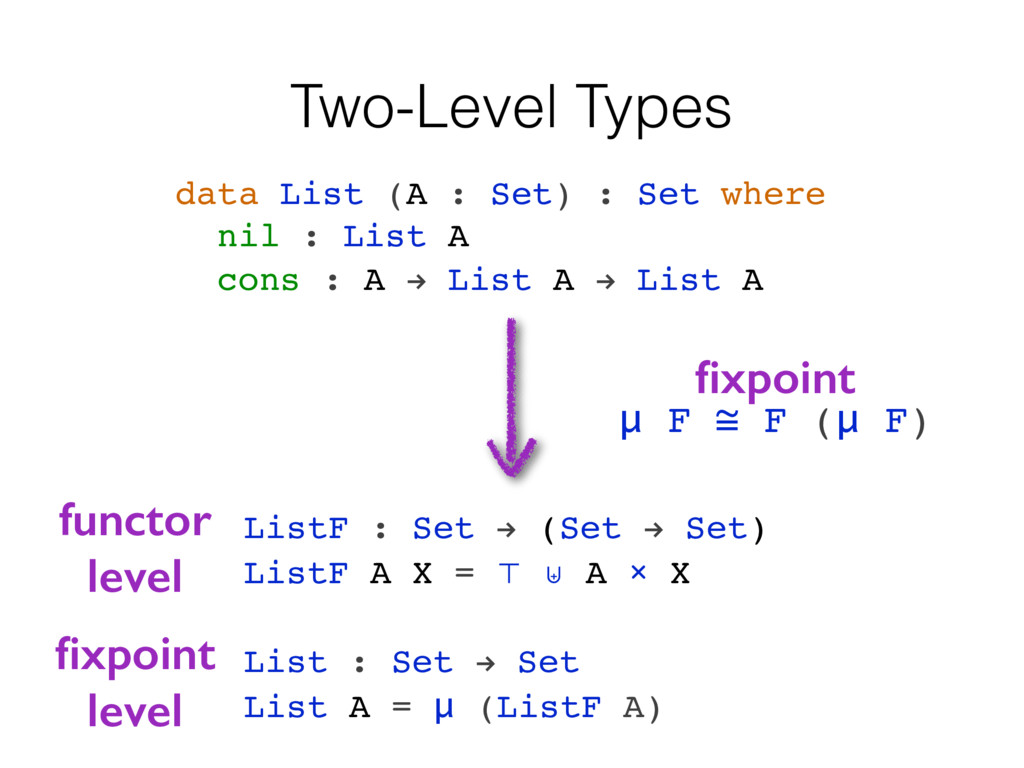 Two-Level Types data List (A : Set) : Set where...