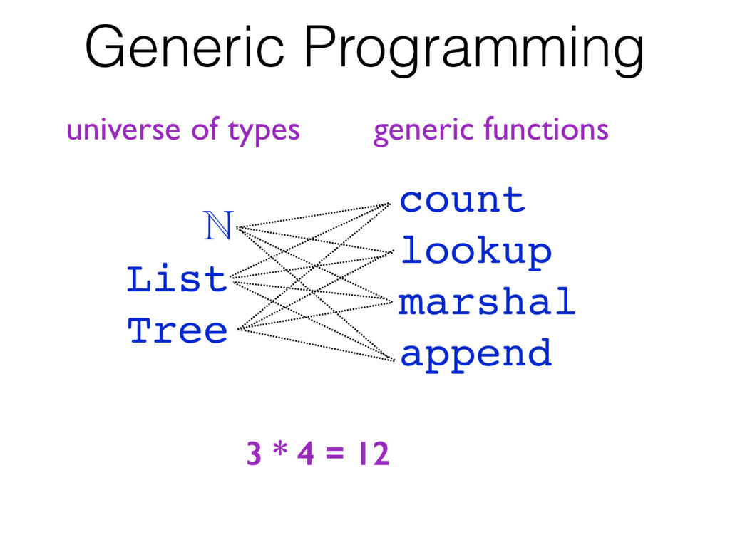Generic Programming ℕ List Tree count lookup ma...