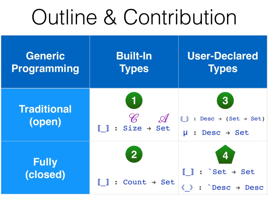 Outline & Contribution Generic Programming Buil...