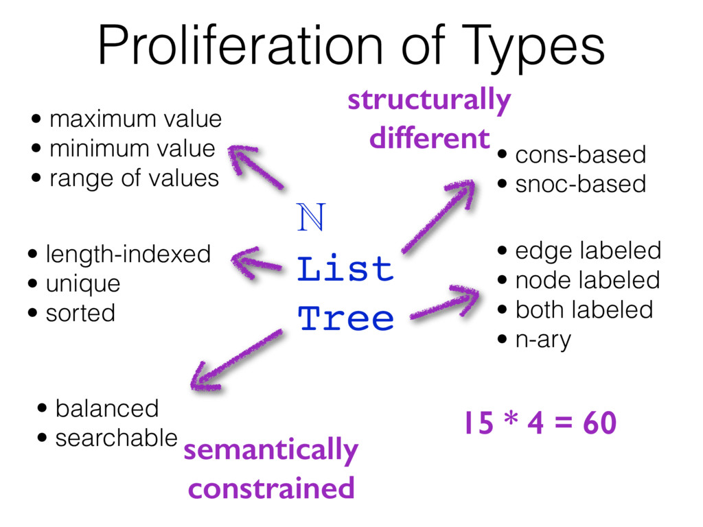 Proliferation of Types ℕ List Tree • cons-based...