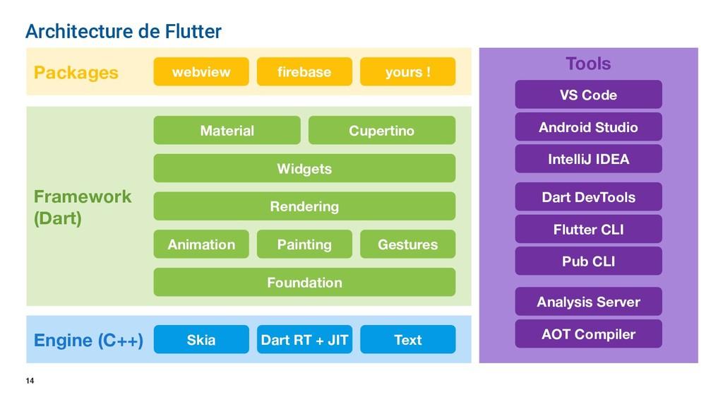 14 Architecture de Flutter Engine (C++) Framewo...