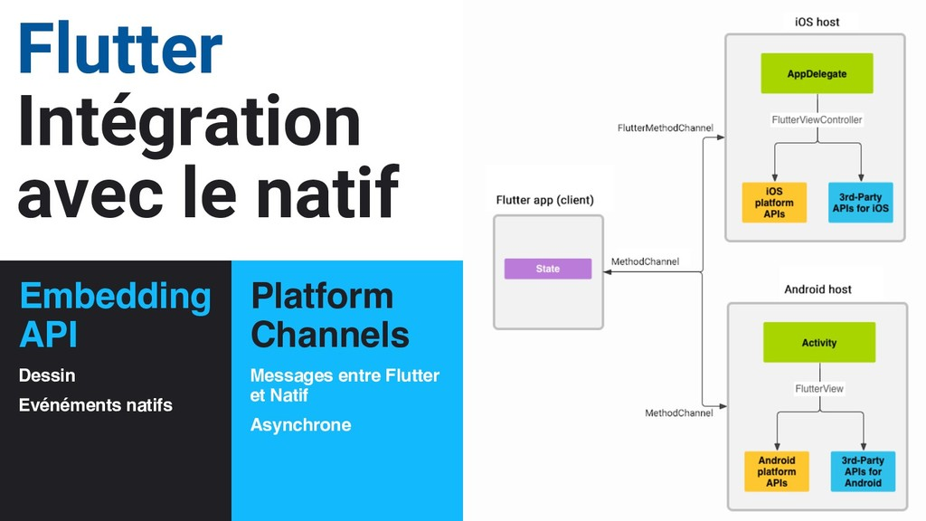 22 Platform Channels Messages entre Flutter et ...