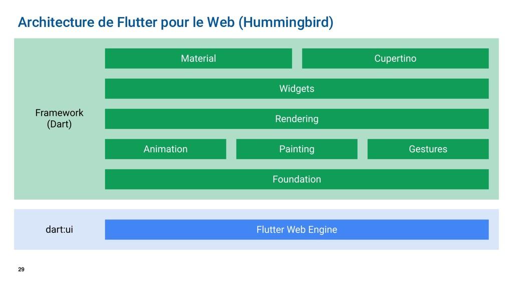 29 Architecture de Flutter pour le Web (Humming...