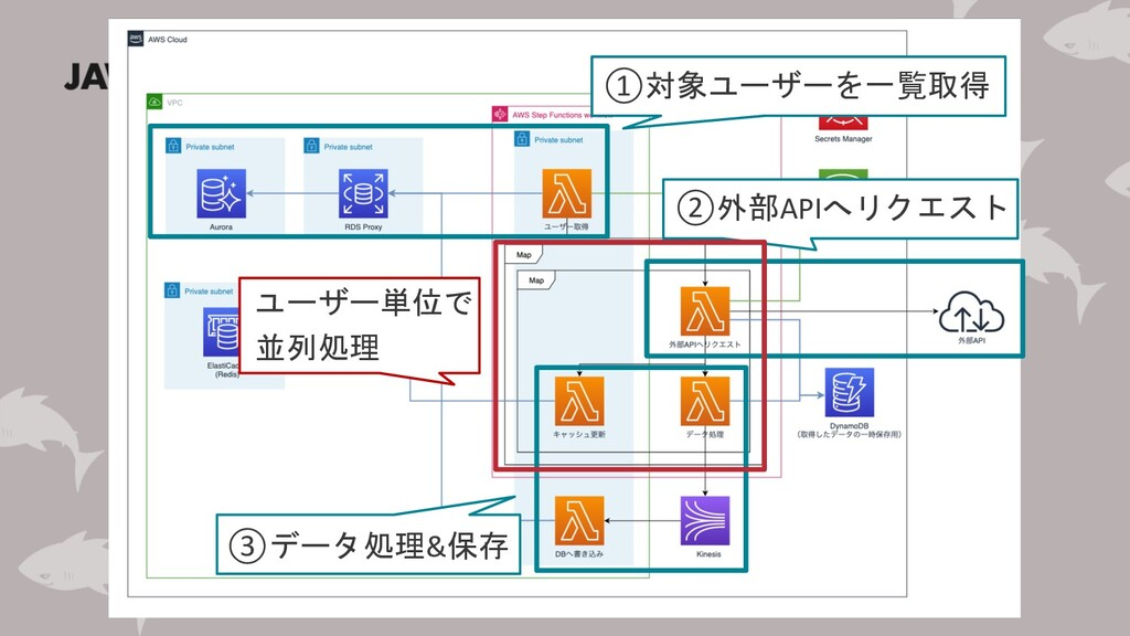 ①対象ユーザーを一覧取得 ②外部APIへリクエスト ③データ処理&保存 ユーザー単位で 並列処理
