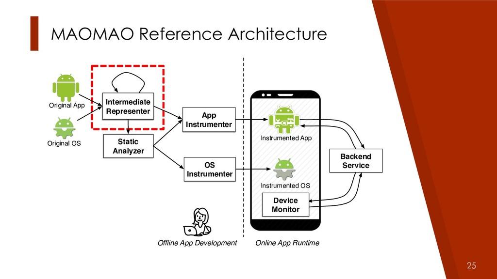 25 MAOMAO Reference Architecture Original App I...