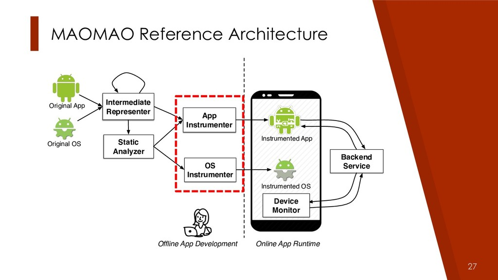 27 Original App Instrumented App Offline App Dev...