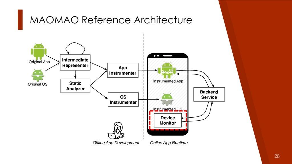 28 Original App Instrumented App Offline App Dev...