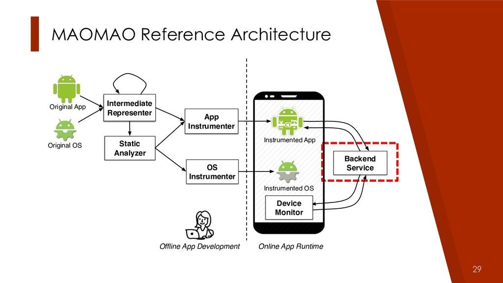 29 MAOMAO Reference Architecture Original App I...