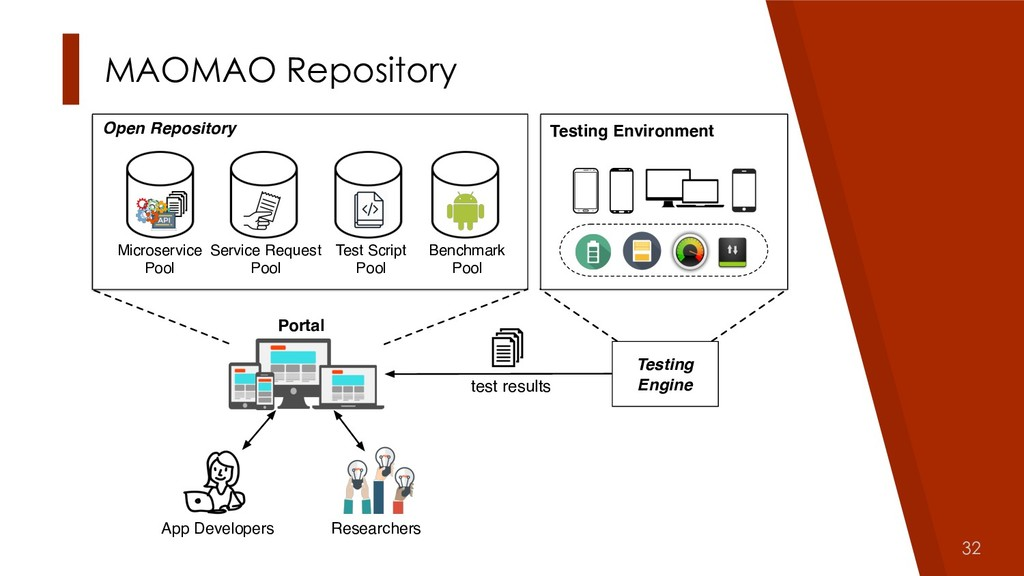 32 MAOMAO Repository Researchers App Developers...