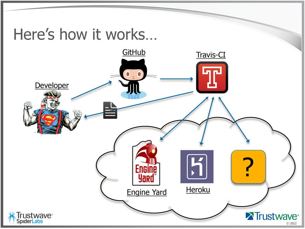 © 2012 Here's how it works… Developer GitHub Tr...