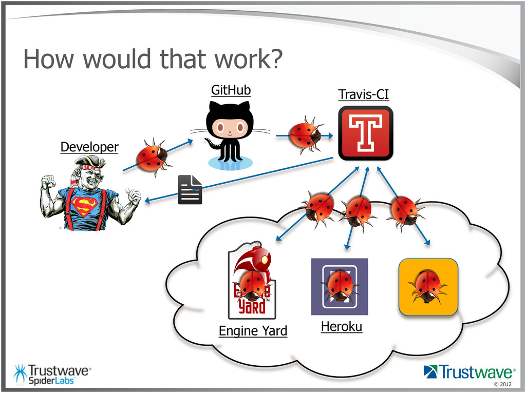 © 2012 How would that work? Developer GitHub Tr...