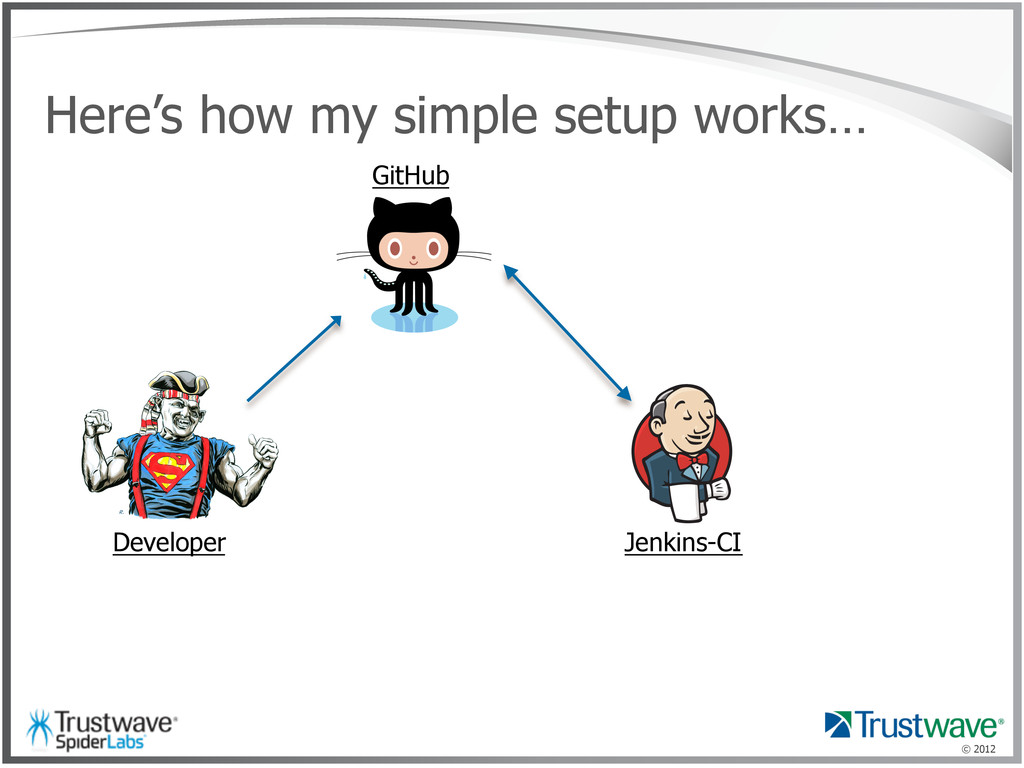 © 2012 Here's how my simple setup works… Develo...