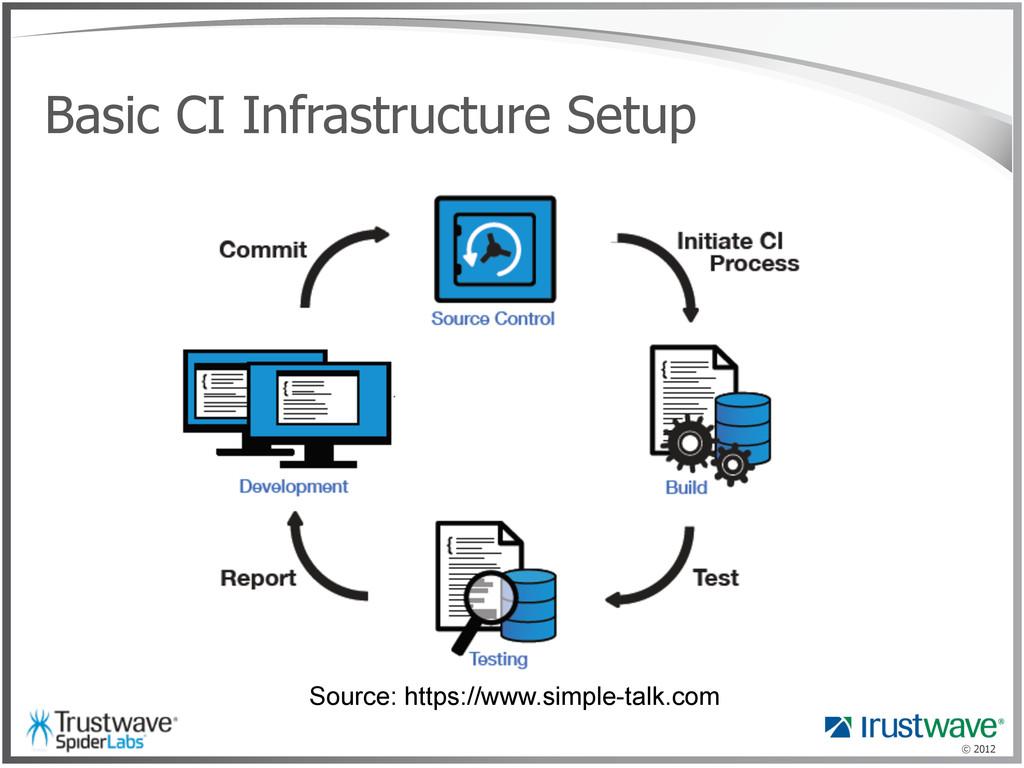 © 2012 Basic CI Infrastructure Setup Source: ht...