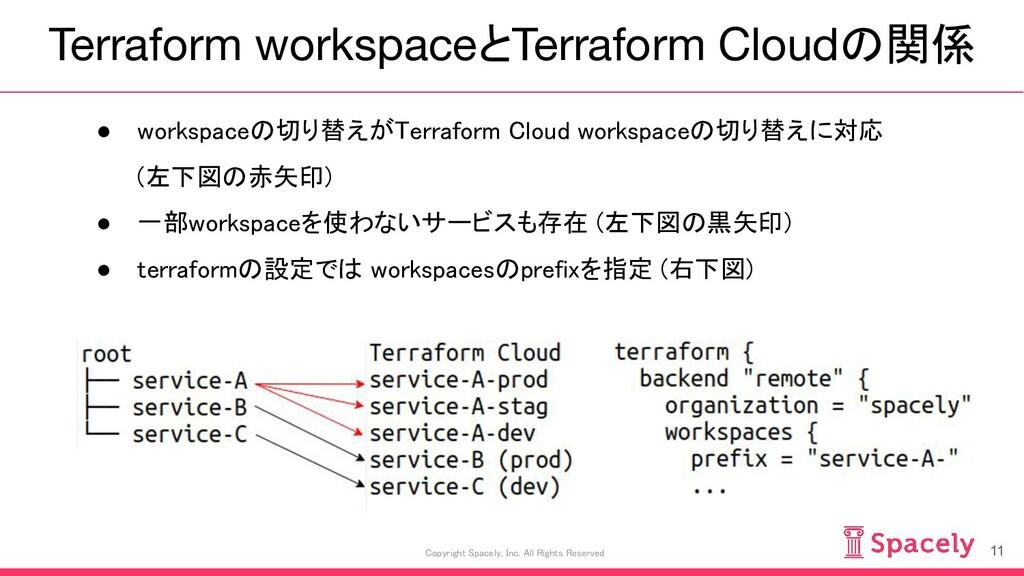 Terraform workspaceとTerraform Cloudの関係 11 Copyr...