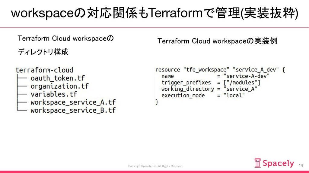 workspaceの対応関係もTerraformで管理(実装抜粋) 14 Copyright ...