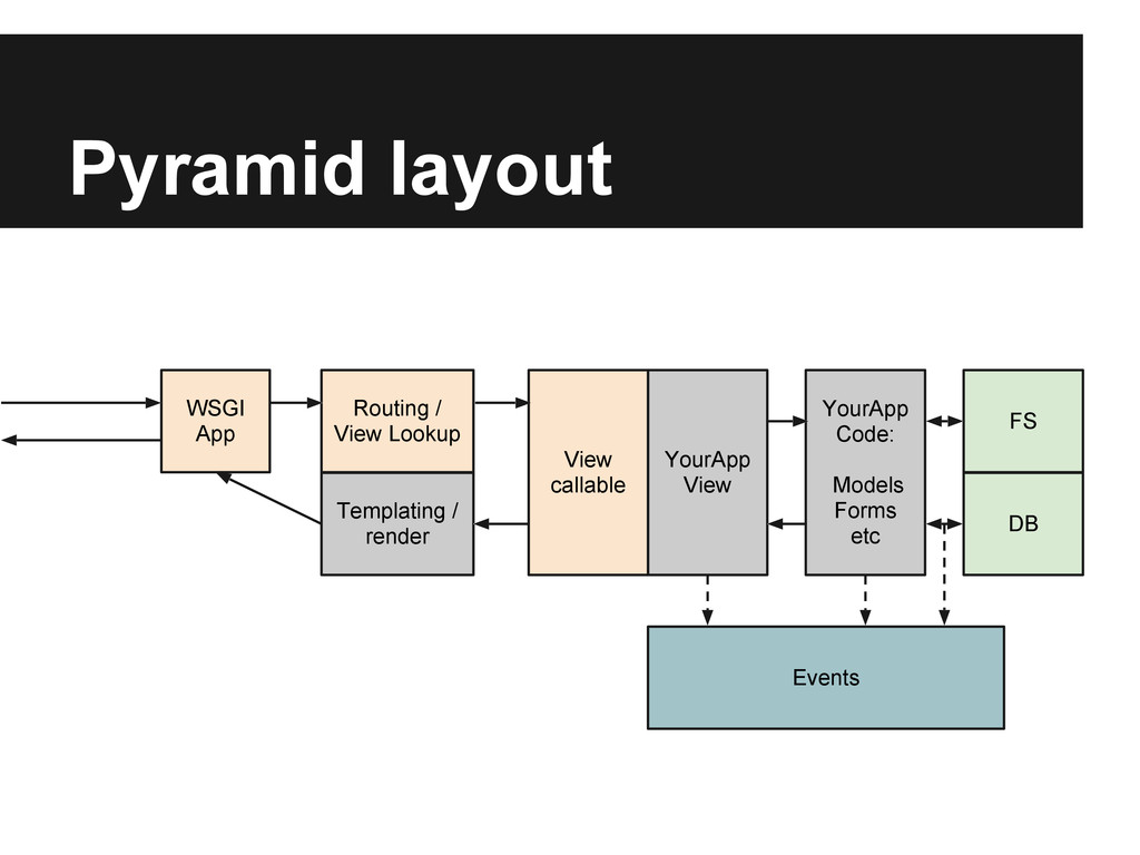 Pyramid layout YourApp View YourApp Code: Model...
