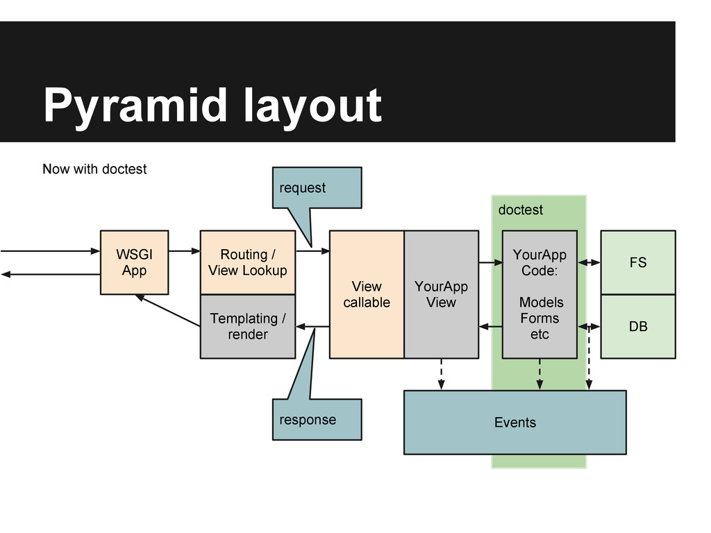 doctest Pyramid layout YourApp View YourApp Cod...