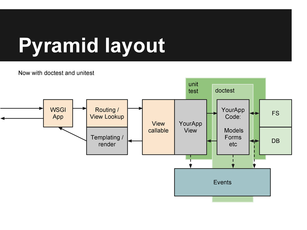 unit test doctest Pyramid layout YourApp View Y...