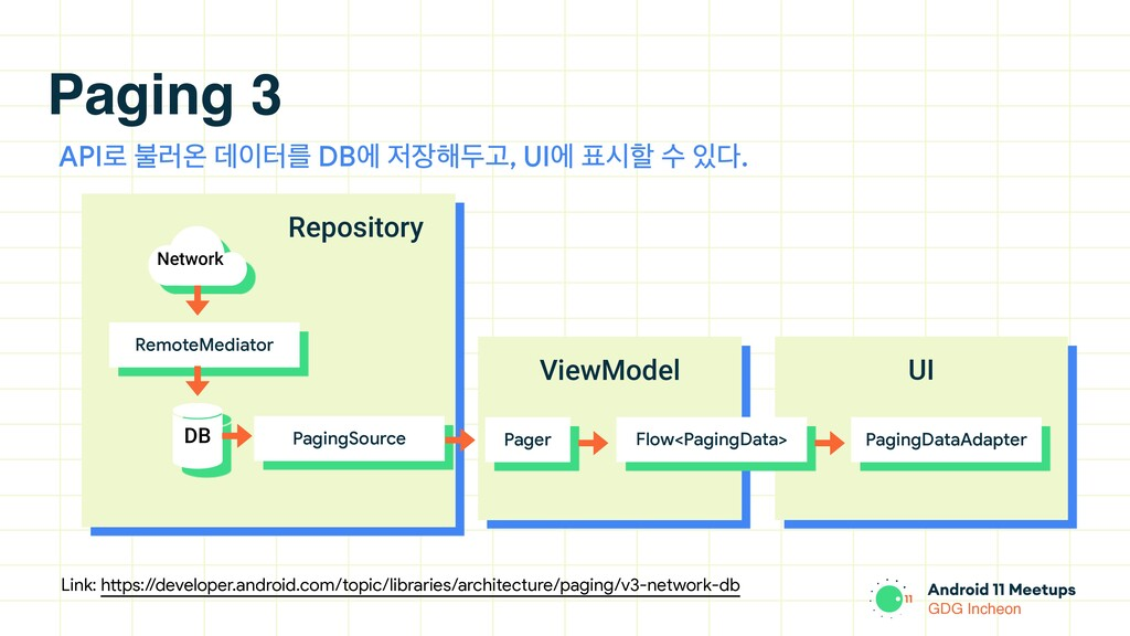 GDG Incheon Repository Paging 3 Link: https://d...