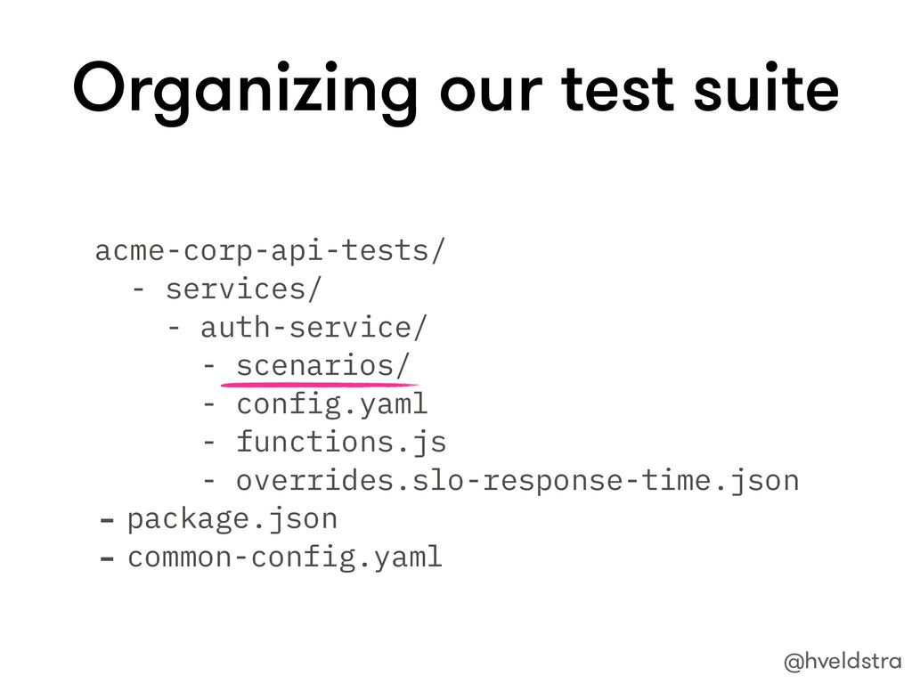 Organizing our test suite acme-corp-api-tests/ ...