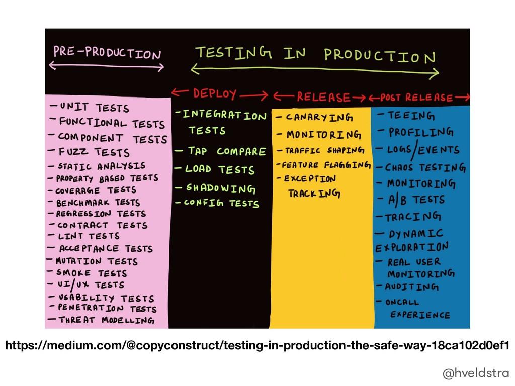 https://medium.com/@copyconstruct/testing-in-pr...