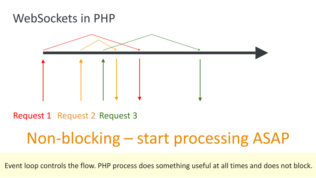 WebSockets in PHP Non-blocking – start processi...
