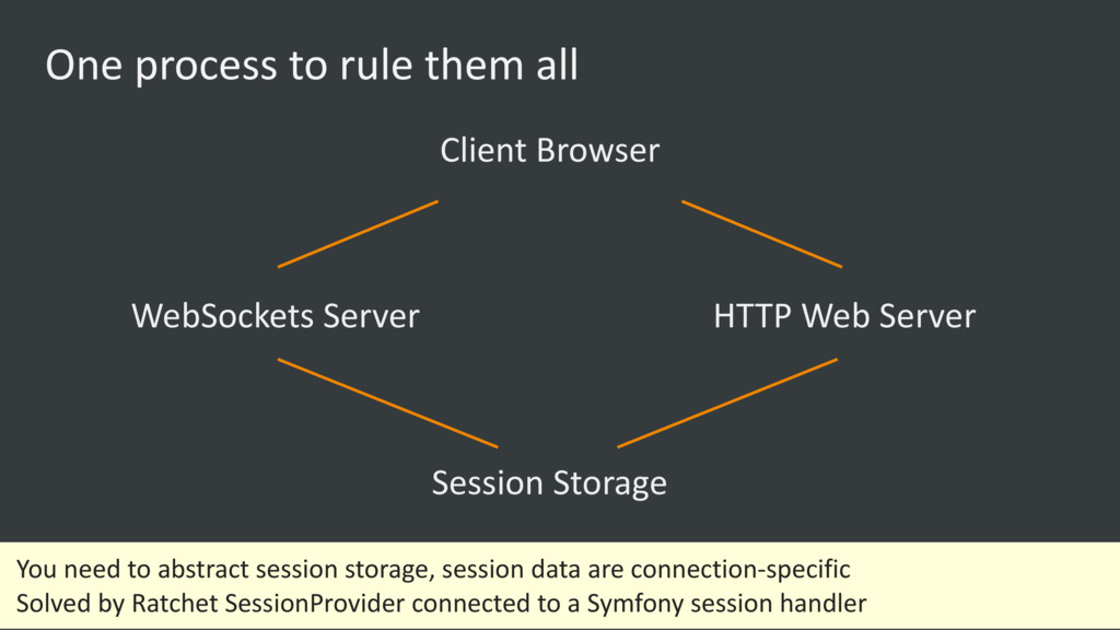 One process to rule them all Client Browser Web...