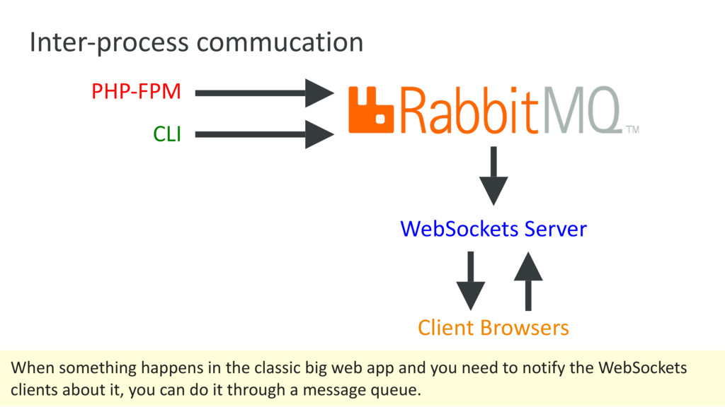 Inter-process commucation PHP-FPM CLI WebSocket...