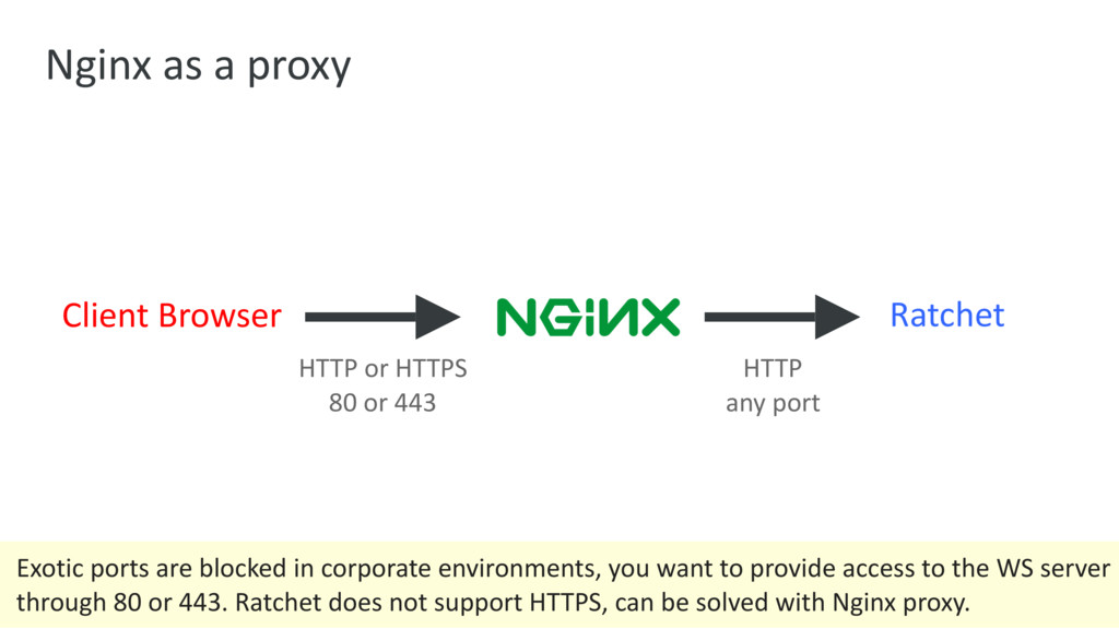 Nginx as a proxy Client Browser HTTP or HTTPS 8...