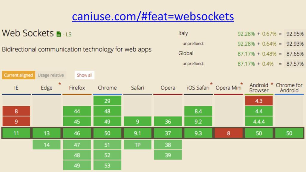 caniuse.com/#feat=websockets