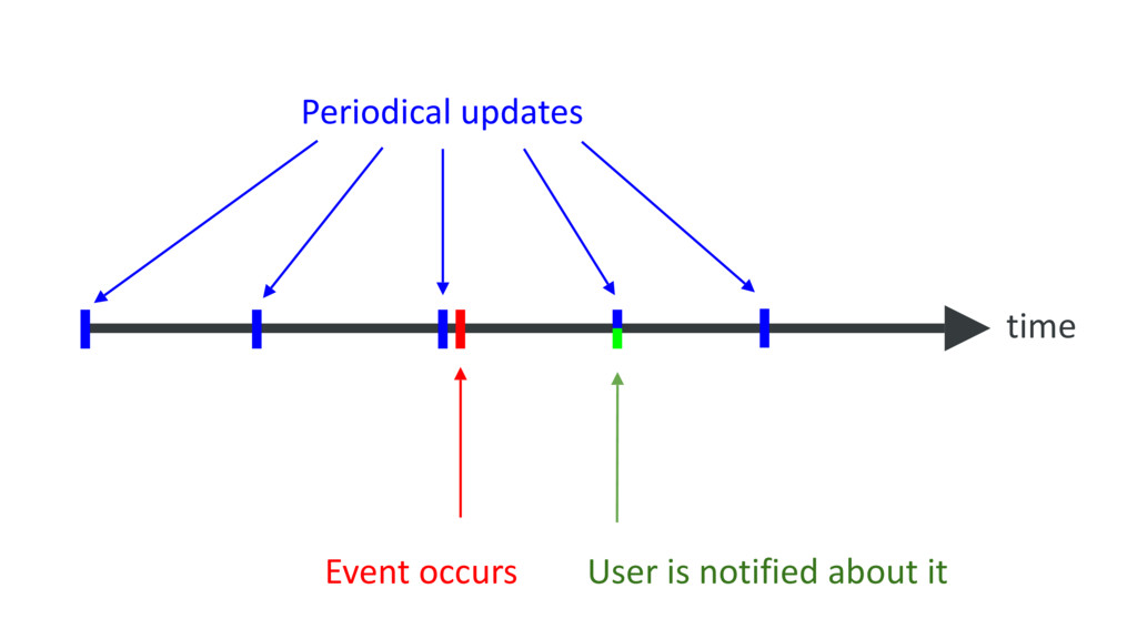 Periodical updates Event occurs User is notifie...